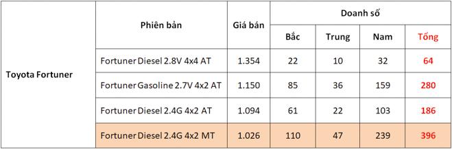 Giá xe Toyota Fortuner cập nhật tháng 10/2018: Fortuner máy dầu số sàn vẫn được ưa chuộng nhất - 1