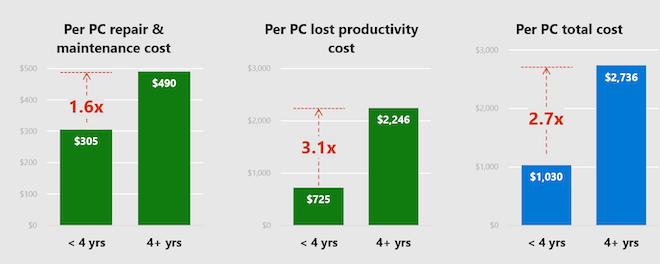 Đây là lý do bạn không nên sử dụng một chiếc máy tính quá 4 năm - 1