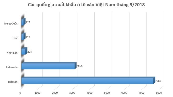 Ô tô nhập khẩu từ Indonesia và Thái Lan có giá bán thấp nhất - 1
