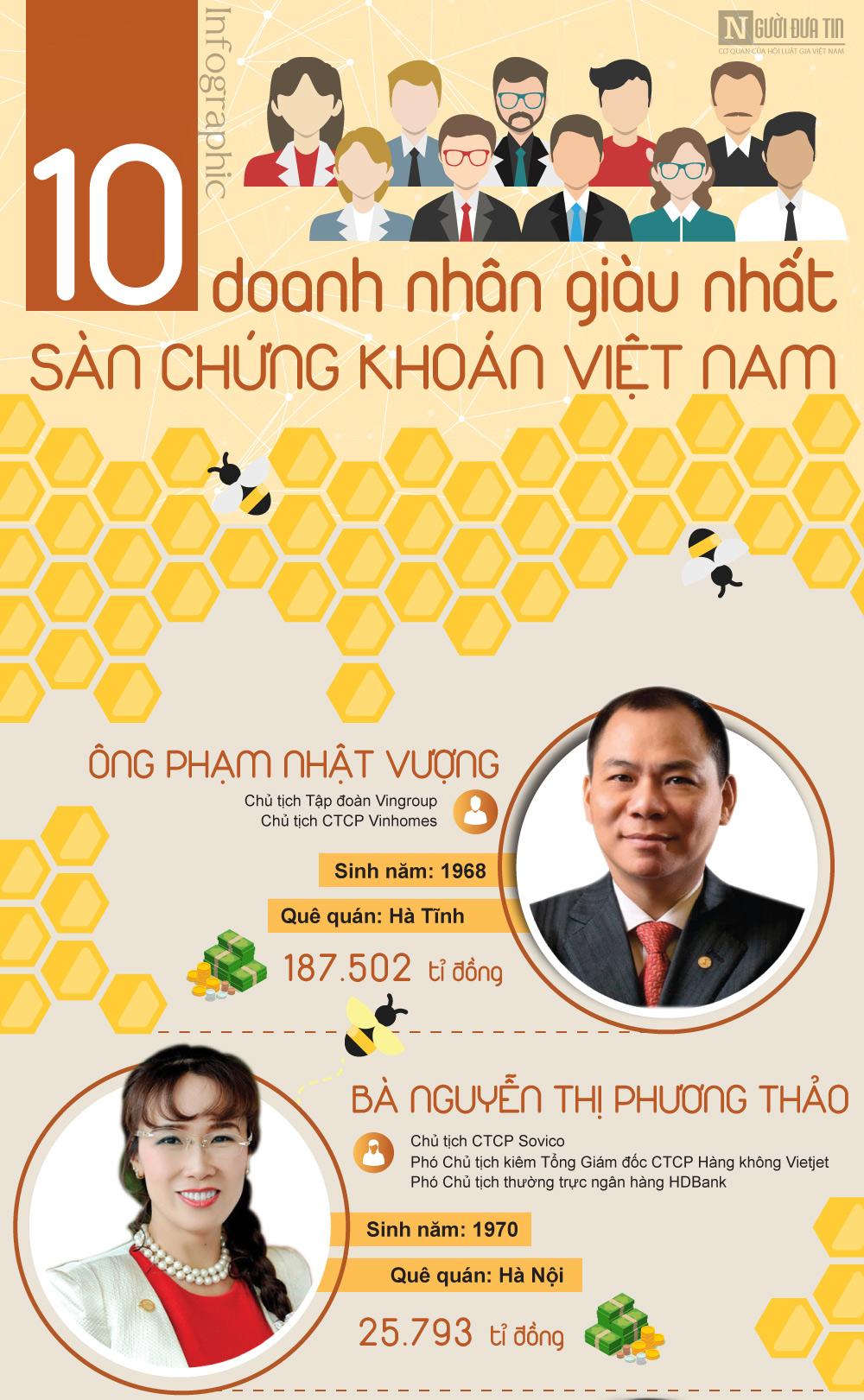[Infographic] Khối tài sản khủng của 10 doanh nhân giàu nhất Việt Nam - 1