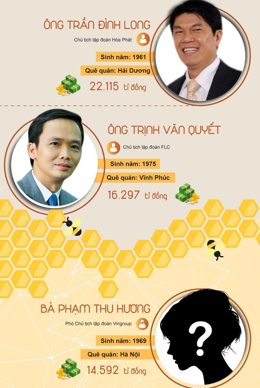 [Infographic] Khối tài sản khủng của 10 doanh nhân giàu nhất Việt Nam - 2