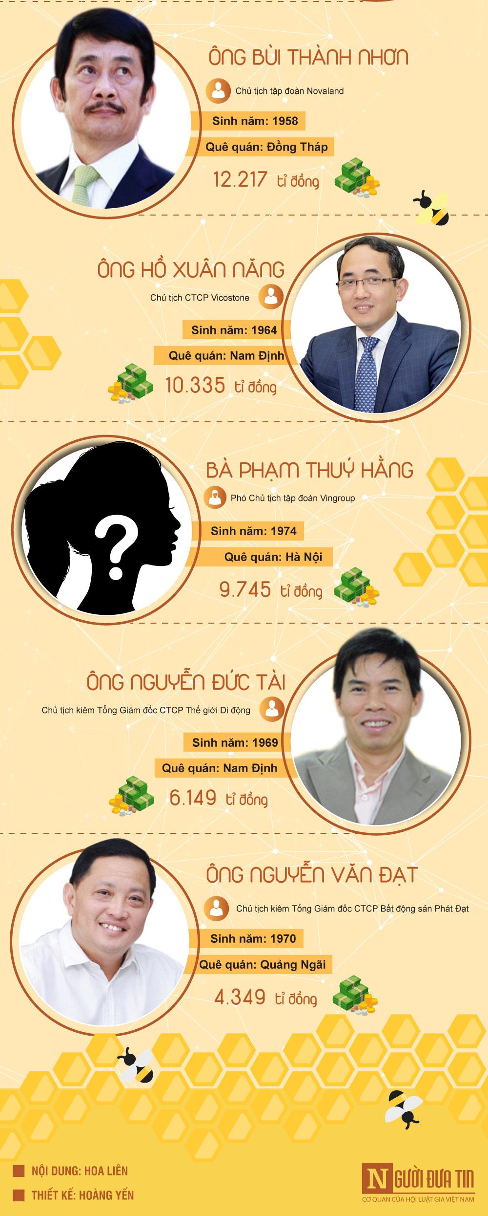 [Infographic] Khối tài sản khủng của 10 doanh nhân giàu nhất Việt Nam - 3