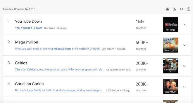"""YouTube sập toàn cầu trong 2 giờ, """"YouTube Down"""" lập tức hot nhất hành tinh - 1"""