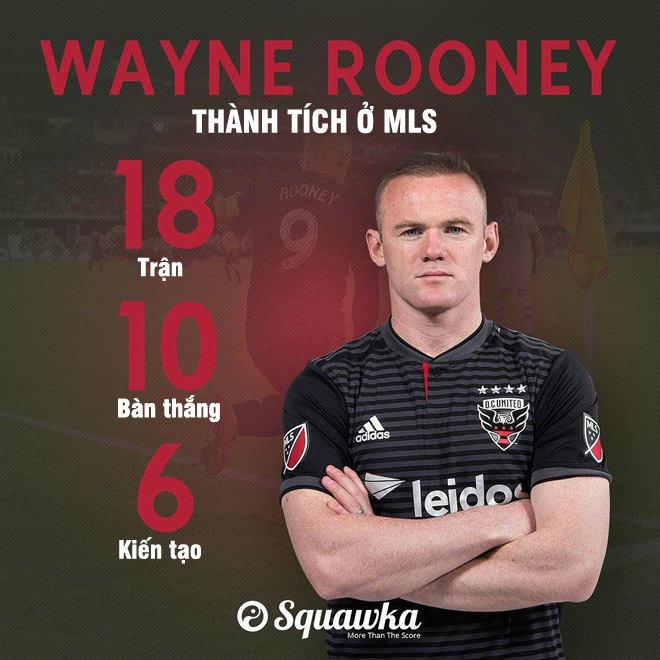 Rooney hồi xuân 6 bàn/5 trận: MU có nên đưa về giải cứu Mourinho - 1