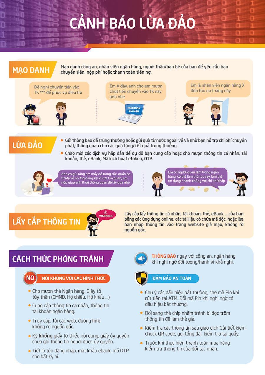 [Infographic] Những trò lừa đảo tiền ngân hàng và cách phòng tránh - 1