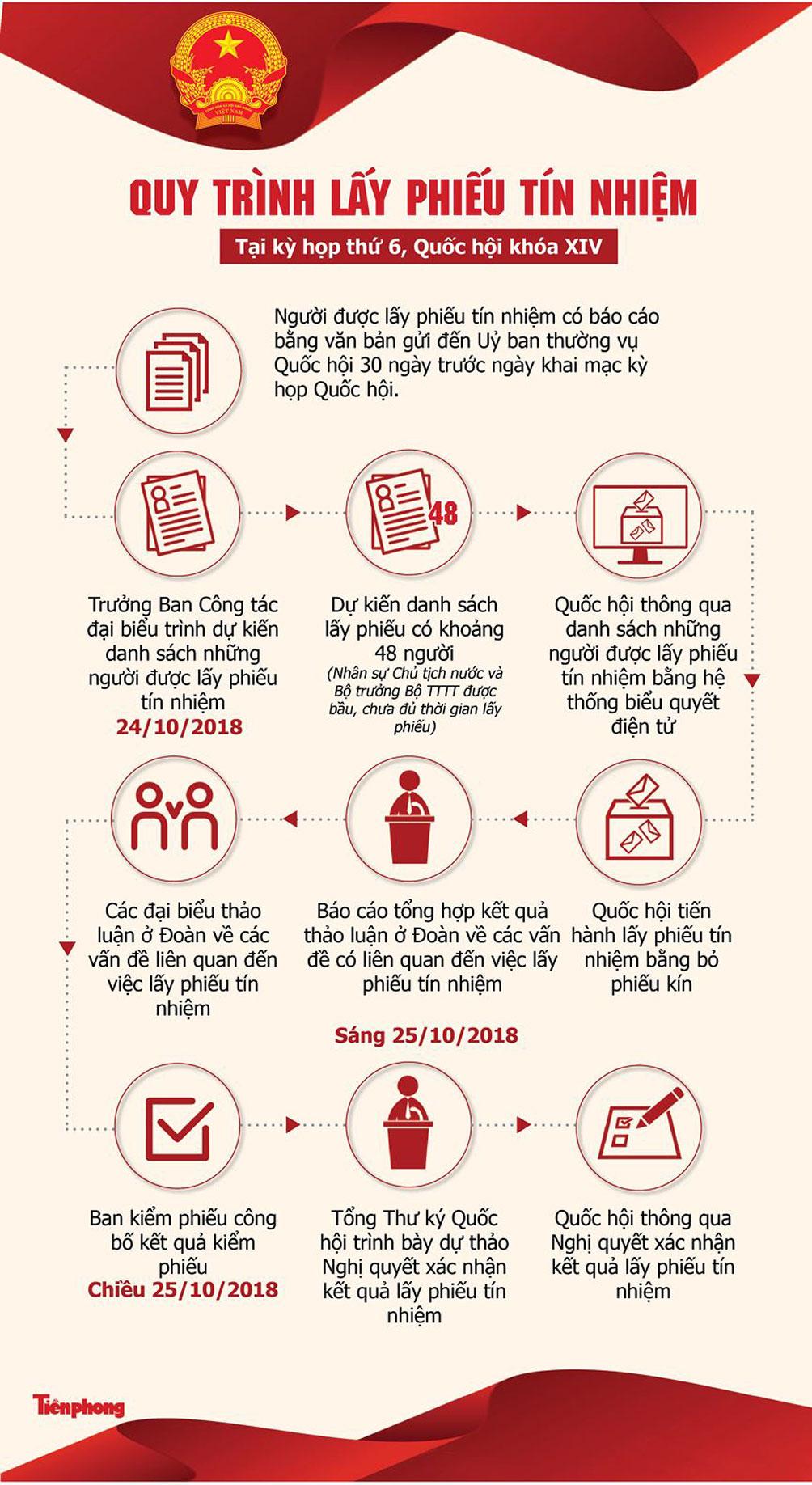[Infographic] Quy trình Quốc hội lấy phiếu tín nhiệm 48 chức danh - 1
