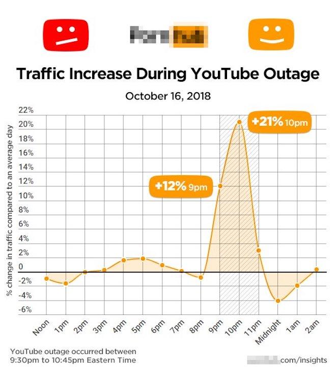 """YouTube """"sập"""", lượng truy cập web khiêu dâm tăng đột biến - 1"""