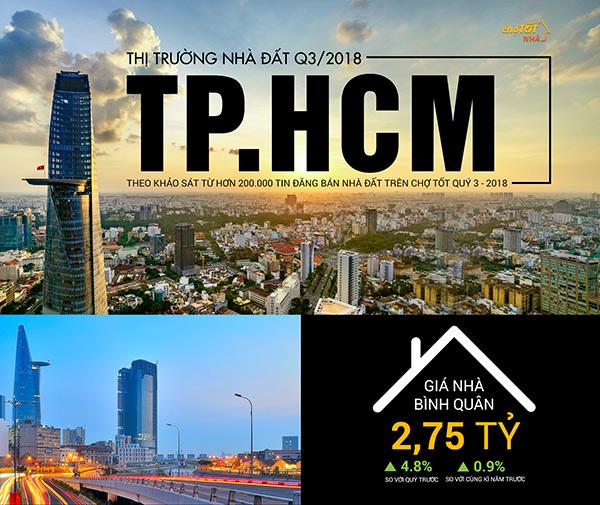 Nhà đất Tp.HCM: Quận 12 tăng giá 41% so với cùng kỳ năm ngoái - 1