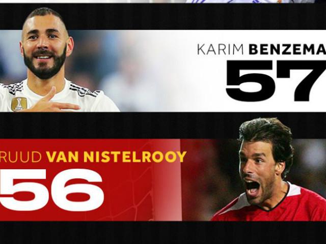 Nóng nhất cúp C1 24/10: Benzema vượt cựu SAO MU, lập kỷ lục như Messi
