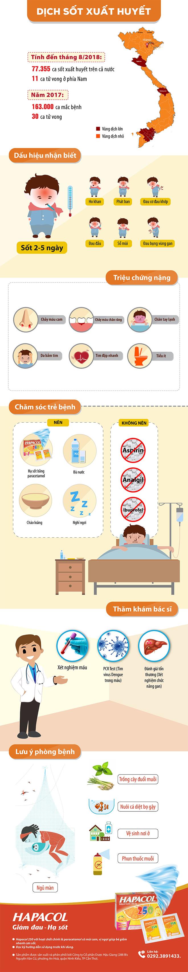 Nhận biết và xử trí bệnh sốt xuất huyết ở trẻ nhỏ - 1