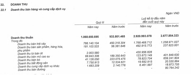 """Kiếm đậm từ trái cây, """"át chủ bài"""" của bầu Đức vẫn lỗ nặng hơn 200 tỷ - 1"""