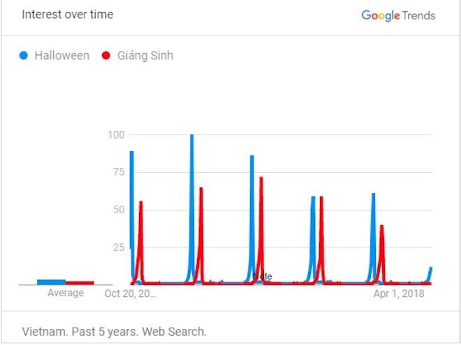 10 từ khóa được tìm kiếm nhiều nhất trên Google: Halloween, Quỳnh Búp Bê,... - 1