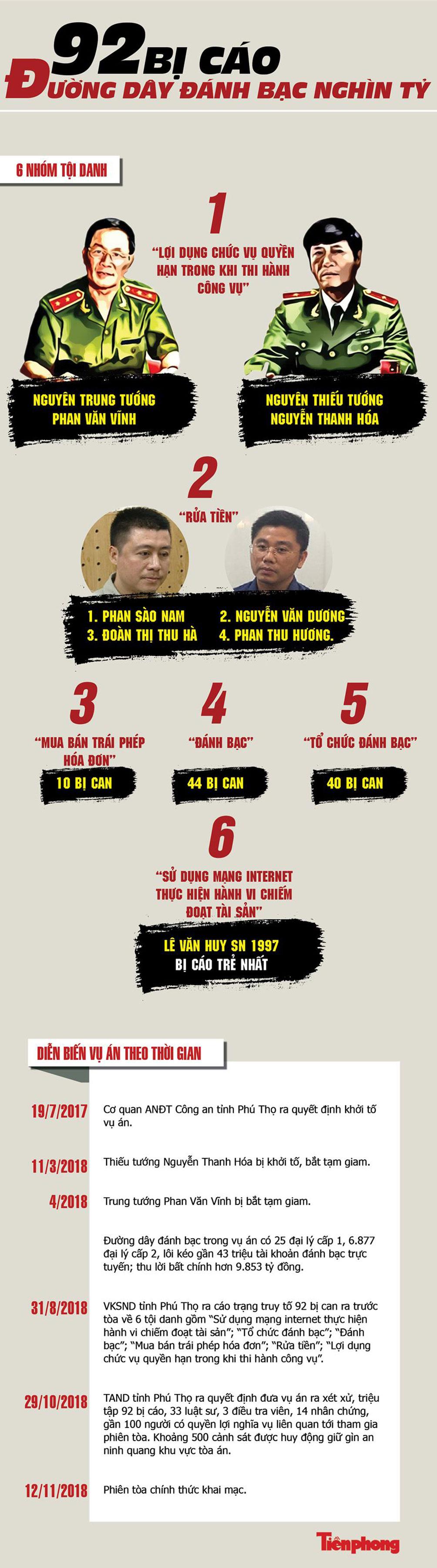 [Infographics] 92 bị cáo đường dây đánh bạc nghìn tỷ sắp hầu tòa - 1