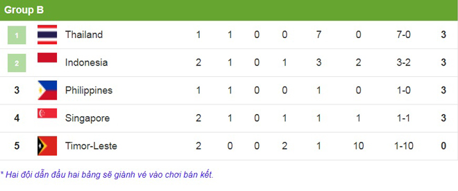 """Nghẹt thở bảng B """"tử thần"""" AFF Cup: Indonesia lâm nguy, Philippines gây bão - 1"""