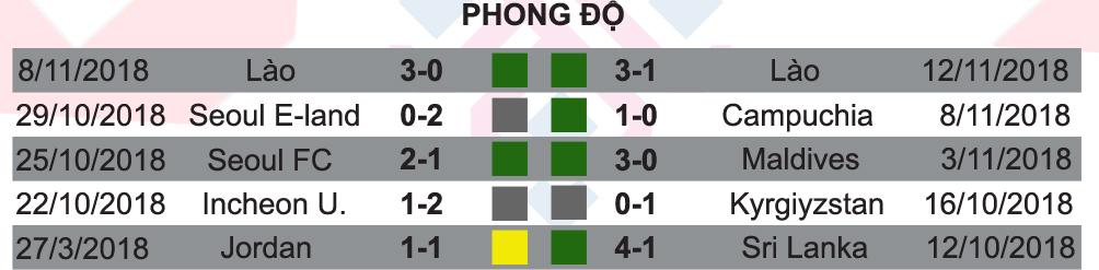 Việt Nam - Malaysia: Công Phượng so tài Talaha 3 bàn/2 trận (AFF Cup 2018) - 5