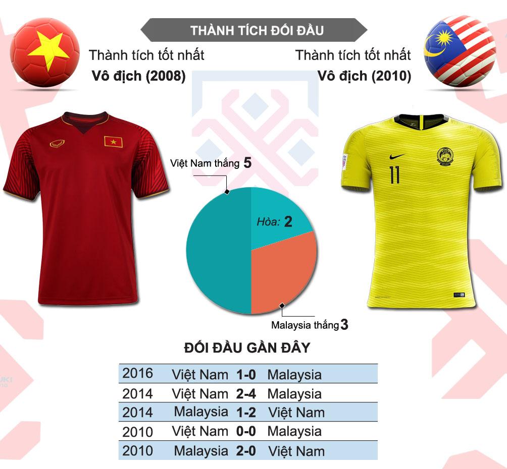 Việt Nam - Malaysia: Công Phượng so tài Talaha 3 bàn/2 trận (AFF Cup 2018) - 4