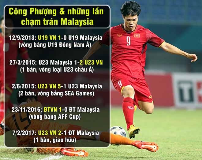 """Malaysia nơm nớp lo """"hung thần"""" Công Phượng: Cứ đá là Việt Nam thắng - 1"""