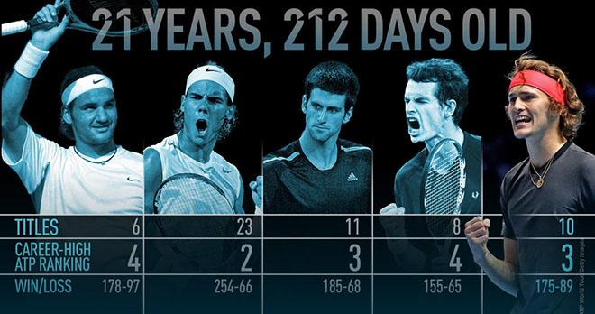 Vương triều tennis mới: Ở tuổi 21 Zverev đỉnh hơn cả Federer - 1