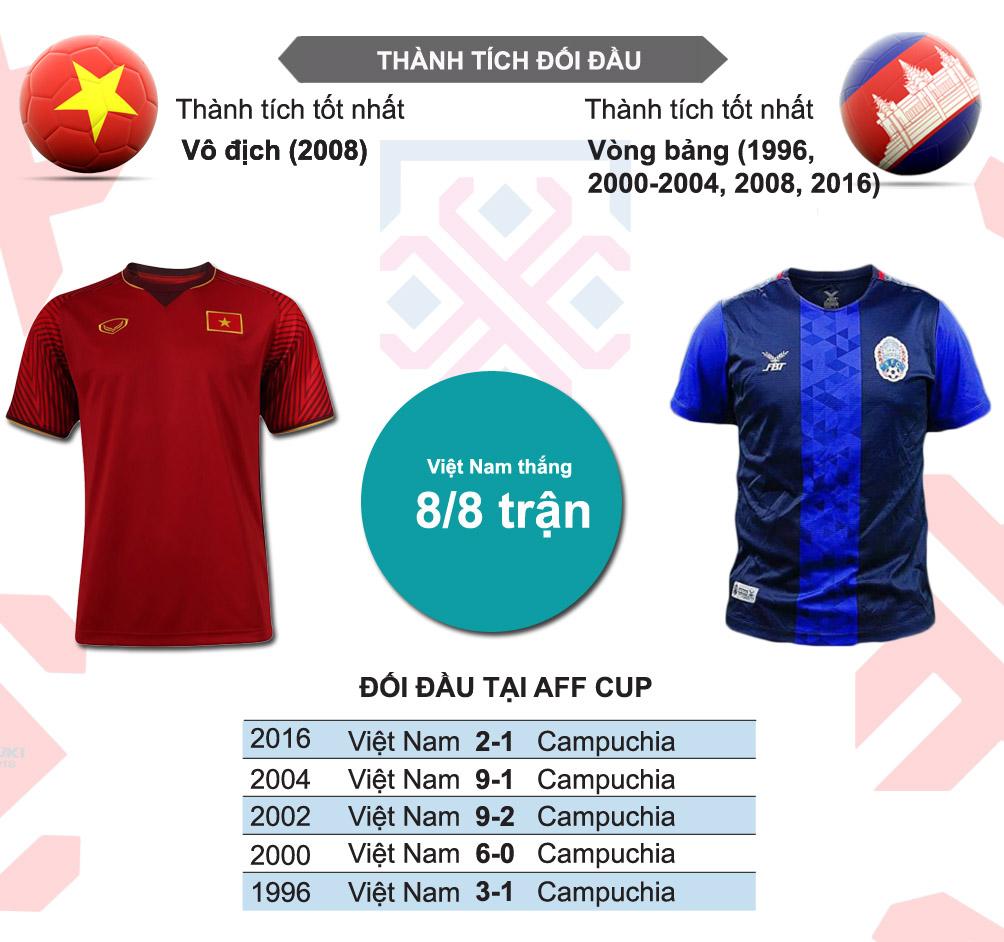 Việt Nam - Campuchia: Quyết giật ngôi đầu, toan tính bán kết (AFF Cup) - 5