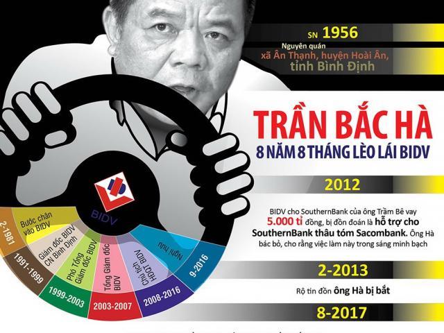 [Infographic] Trần Bắc Hà - ông chủ nhà băng quyền lực