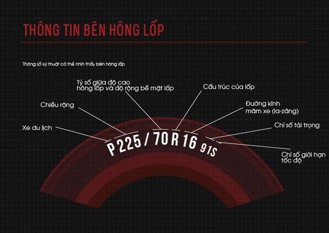 Cách đọc thông số lốp xe ôtô - 1