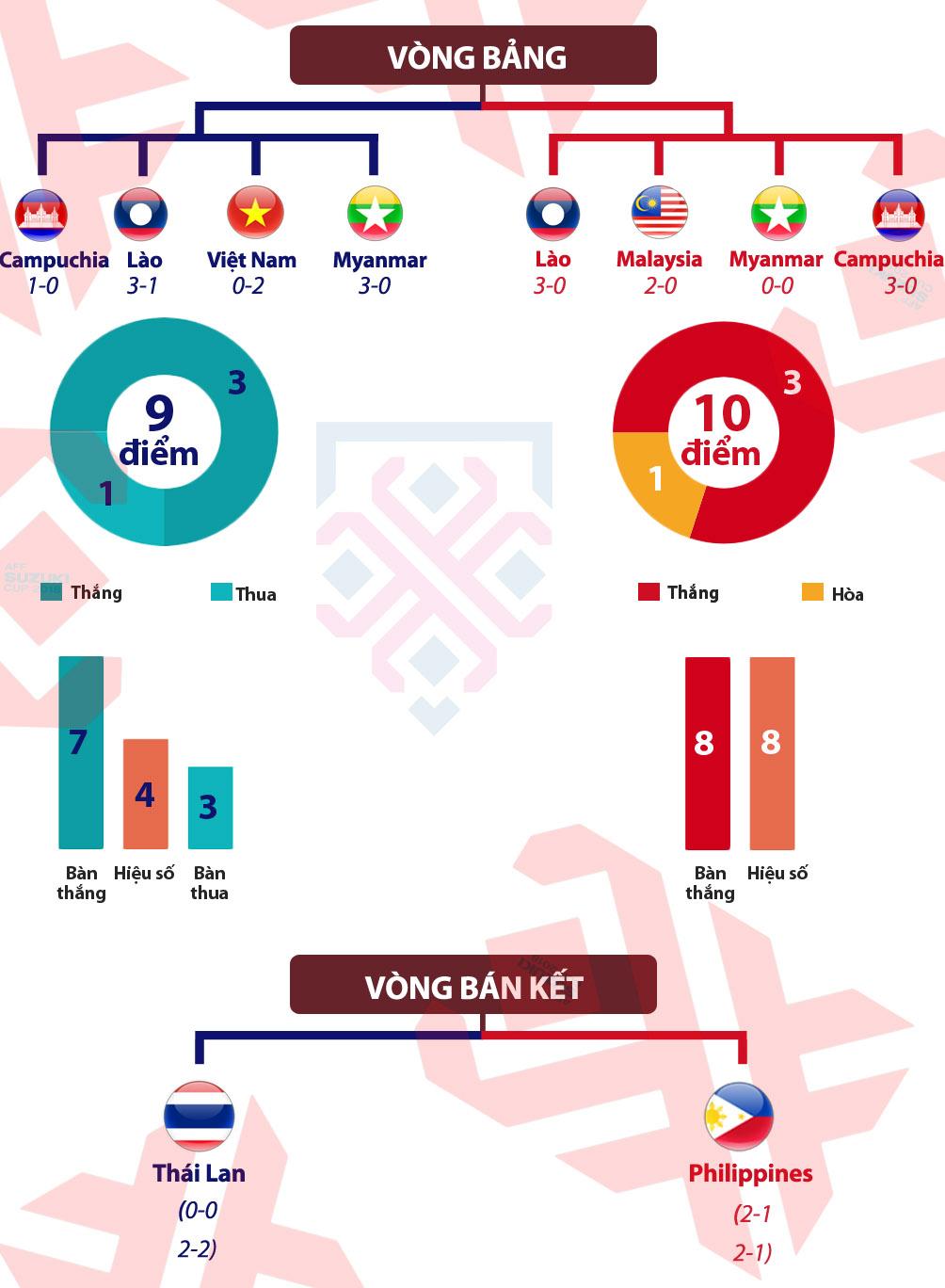 """Malaysia - Việt Nam: """"Chảo lửa"""" sôi sục, ân oán chồng chất (AFF Cup) - 6"""