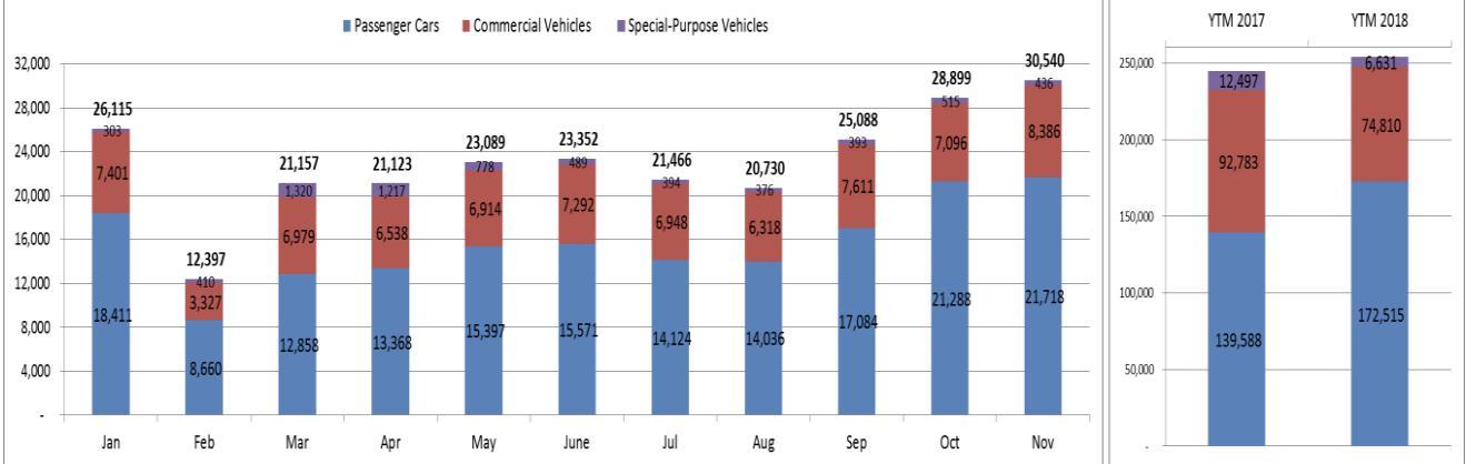 Hết kiên nhẫn chờ xe giảm giá, thị trường ô tô đạt doanh số kỷ lục - 1