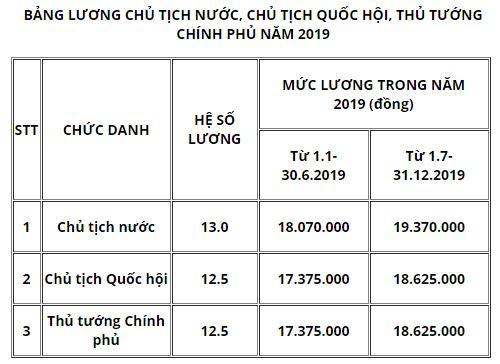 Mức lương Chủ tịch nước, Thủ tướng Chính phủ năm 2019 là bao nhiêu? - 1