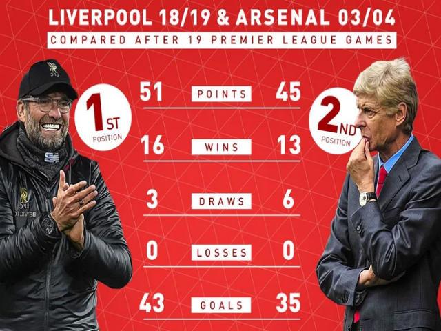 """Liverpool 19 trận bất bại triệu người nể: Arsenal đỉnh cao cũng """"chào thua"""""""