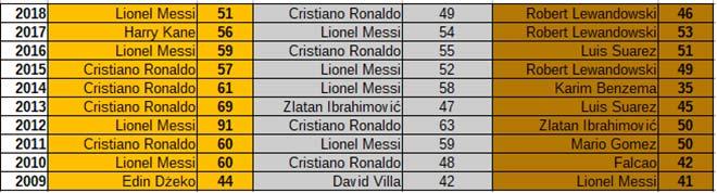 Đua ghi bàn nhiều nhất năm 2019: Ronaldo mất hút, Messi chỉ là số 2 - 1