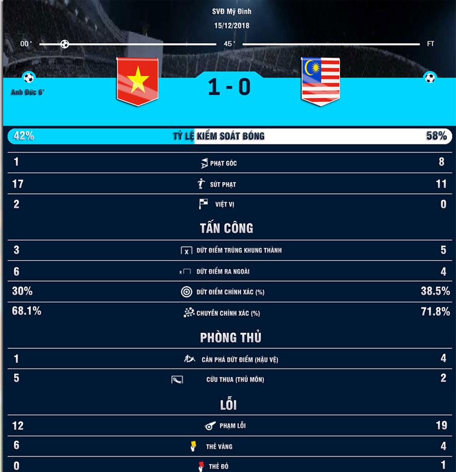 Nhận định bóng đá Việt Nam - Malaysia: Đại chiến nảy lửa, mơ tái hiện kỳ tích AFF Cup (Vòng loại World Cup) - 8