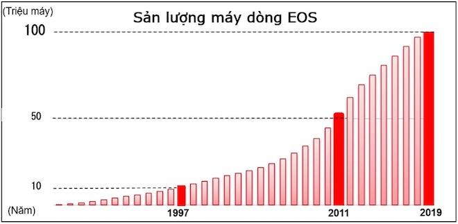"""Canon """"thần tốc"""" vượt 100 triệu máy ảnh dòng EOS dùng ống kính chuyển đổi - 1"""