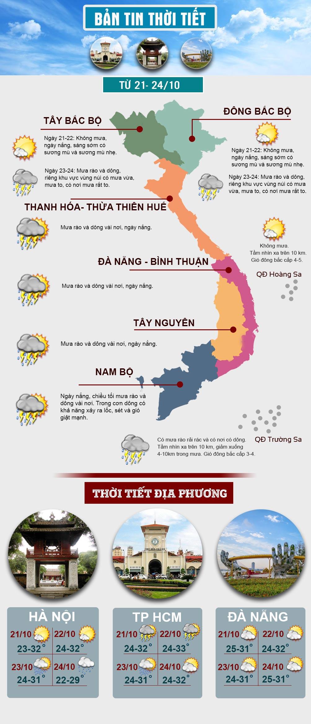 Đầu tuần, miền Bắc nắng hanh, miền Nam mưa dông về chiều tối - 1