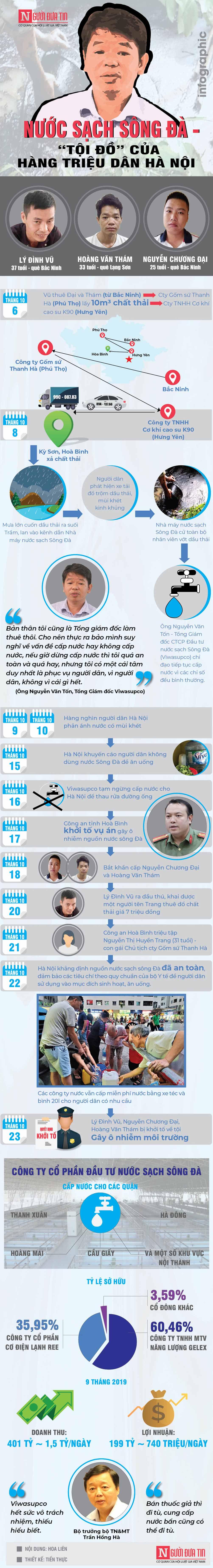 [Info] Lãi hơn 700 triệu mỗi ngày, công ty nước sạch Sông Đà đối xử tệ bạc thế nào với người dân Thủ đô? - 1