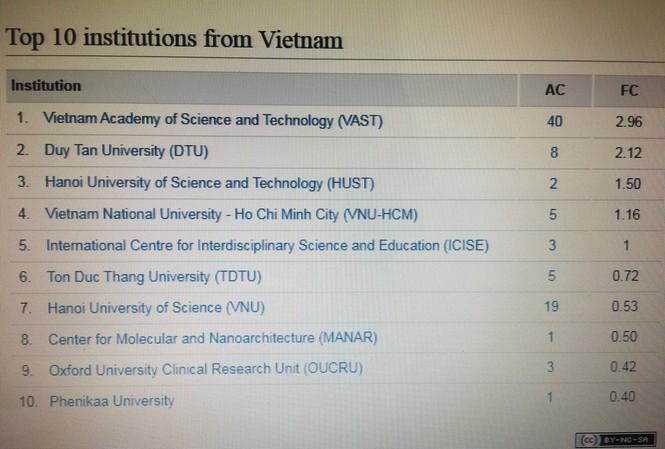 10 ĐH, Viện nghiên cứu Việt Nam dẫn đầu công bố quốc tế về khoa học cơ bản - 1