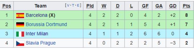 Barca - Messi gây thất vọng cúp C1: Nguy cơ bị loại từ vòng bảng ra sao? - 2