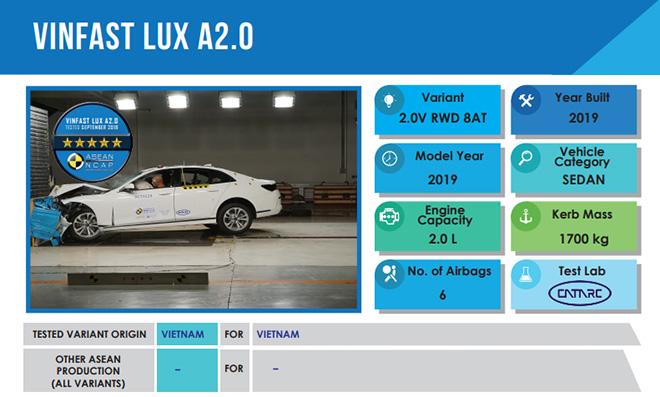 Ô tô VinFast đạt chuẩn mức an toàn cao nhất 5 sao của ASEAN NCAP - 4