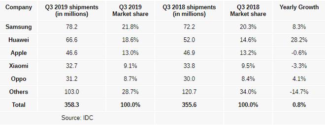 """Samsung vẫn là """"ông hoàng"""" trên thị trường smartphone - 1"""
