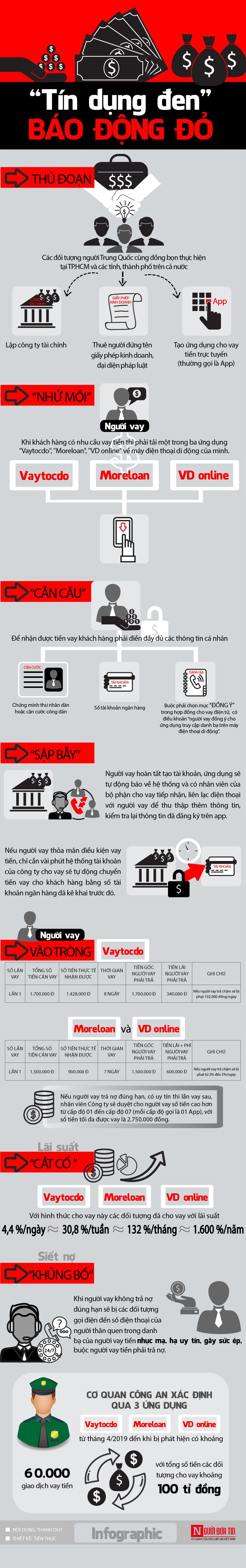 """Báo động đỏ từ các app cho vay nặng lãi: """"Tín dụng đen"""" thời công nghệ cao - 1"""