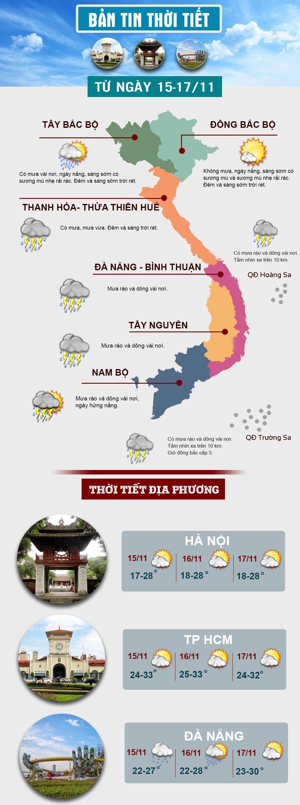 Cuối tuần, miền Bắc hửng nắng, miền Nam mưa dông vài nơi - 1