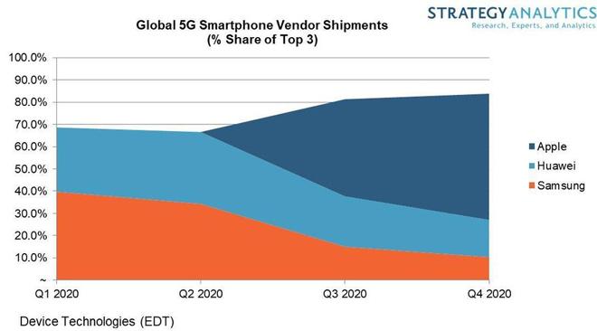 """iPhone 5G sẽ đưa Apple lên """"đỉnh"""" thị trường - 1"""