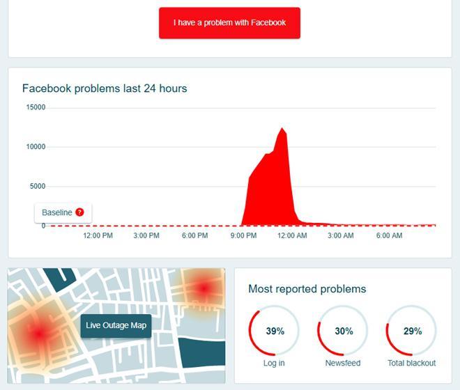 """Người dùng """"ngán ngẩm"""" khi Facebook tiếp tục gặp sự cố - 1"""