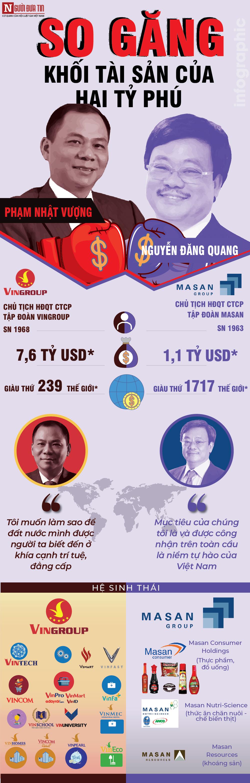 [Info] So găng khối tài sản của hai tỷ phú Vingroup Phạm Nhật Vượng và tỷ phú Masan Nguyễn Đăng Quang - 1