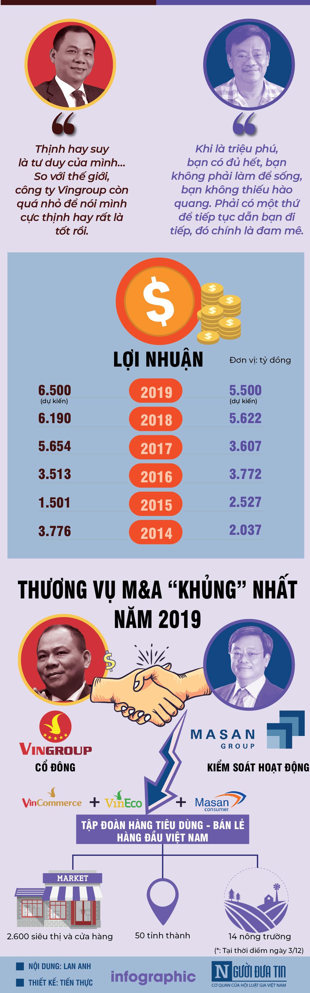 [Info] So găng khối tài sản của hai tỷ phú Vingroup Phạm Nhật Vượng và tỷ phú Masan Nguyễn Đăng Quang - 2