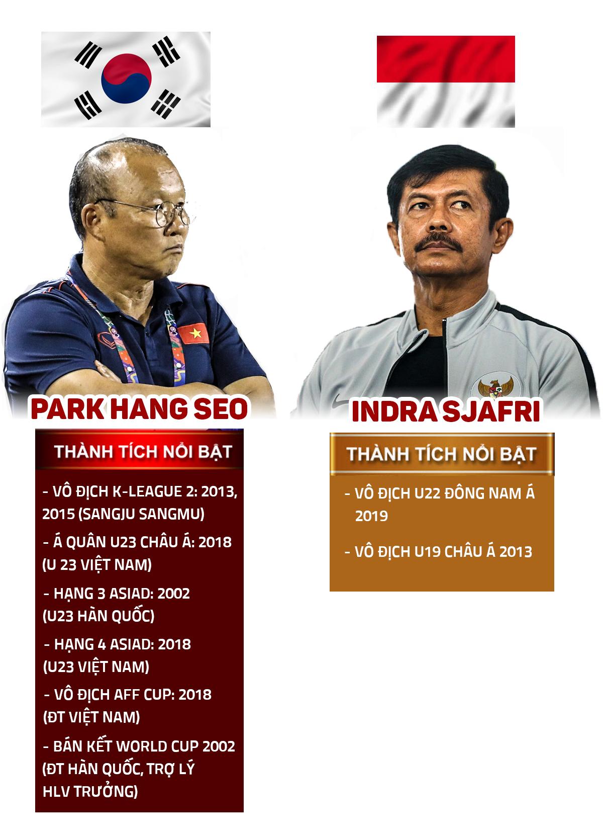 Nhận định bóng đá U22 Việt Nam - U22 Indonesia: Vinh quang trước mặt, chờ thời khắc lịch sử - 8
