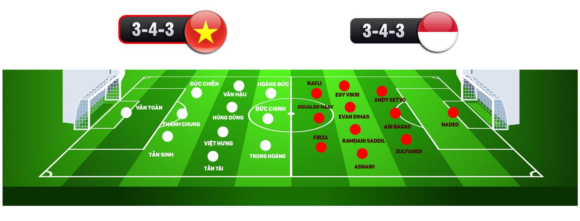 Nhận định bóng đá U22 Việt Nam - U22 Indonesia: Vinh quang trước mặt, chờ thời khắc lịch sử - 10
