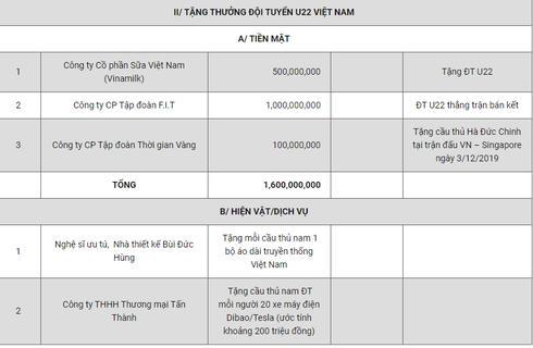 """""""Cơn mưa"""" tiền thưởng dội ào ạt, U22 Việt Nam nhận được bao nhiêu? - 1"""