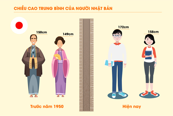 Bố mẹ thấp lùn con có cao được không? - 1