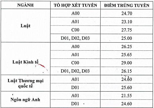 Điểm chuẩn Đại học Luật Hà Nội, Đại học Sư phạm Hà Nội - 1