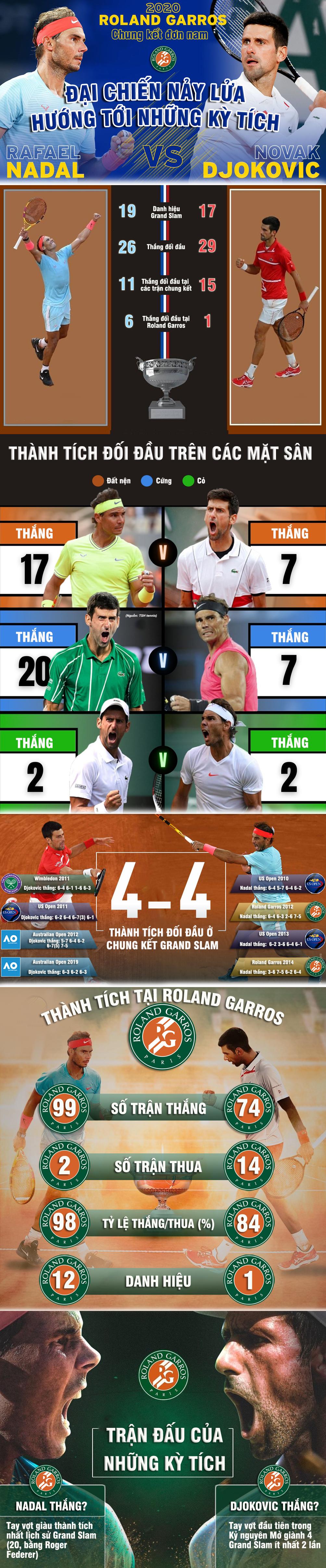 Kinh điển Nadal đấu Djokovic: Đại chiến nảy lửa đua kỳ tích (Chung kết Roland Garros) - 1